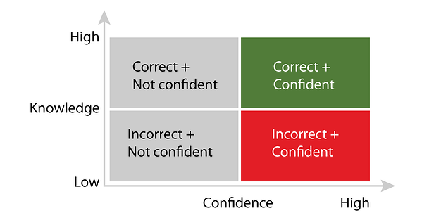 intelligent-learning-confidence-levels