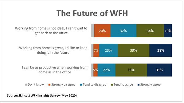 WFH_Future_Chart_1