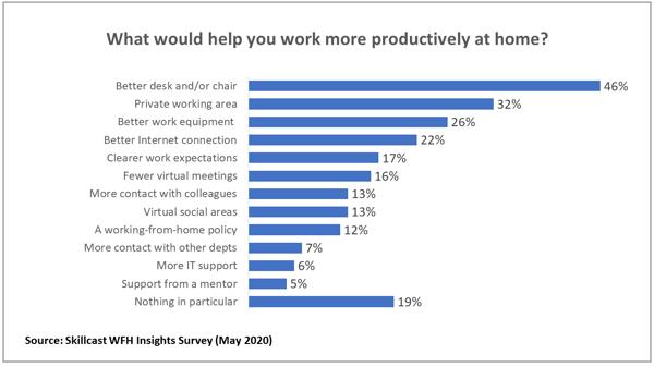 WFH_Productivity_Charts_1