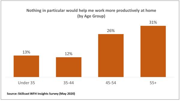 WFH_Productivity_Charts_2