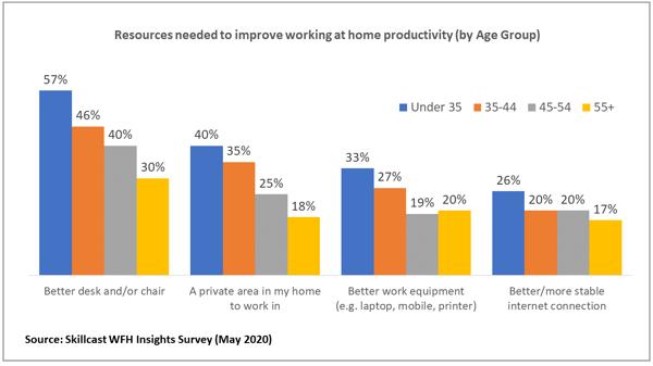 WFH_Productivity_Charts_3