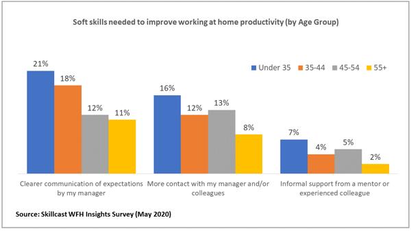 WFH_Productivity_Charts_4
