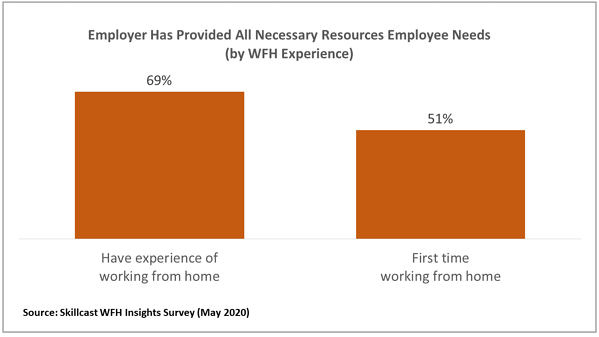 WFH_Resources_Charts_2