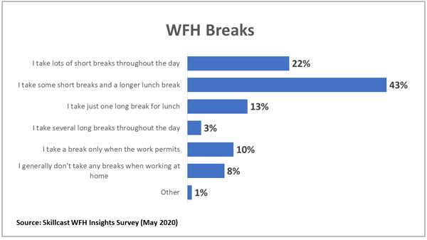 wfh-breaks-chart1