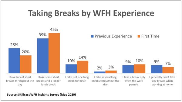 wfh-breaks-chart2