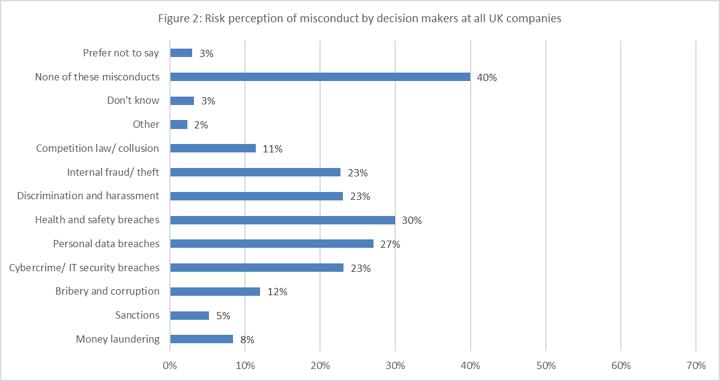 Figure2-Risk-Perception-All-Decision-Makers
