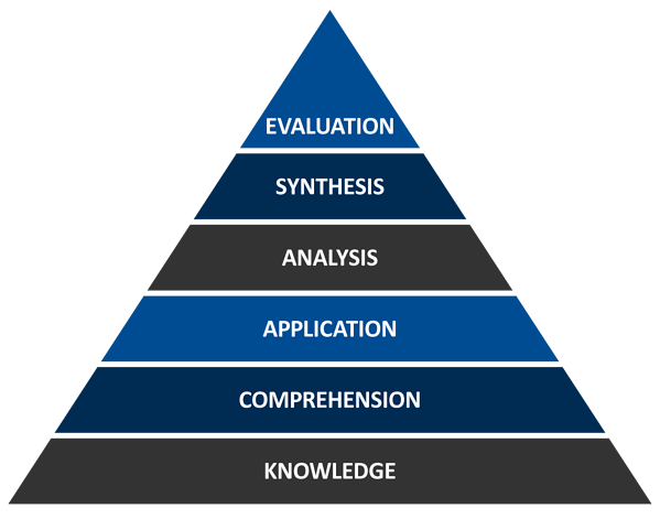 Blooms Taxonomy Hierarchy
