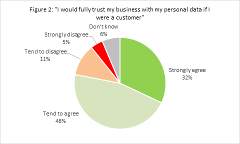 figure2-trust-my-business-with-personal-data