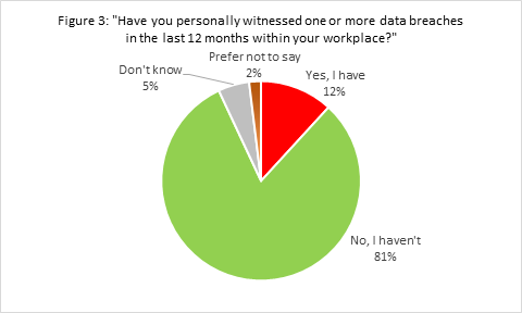 figure3-personally-witnessed-workplace-data-breach