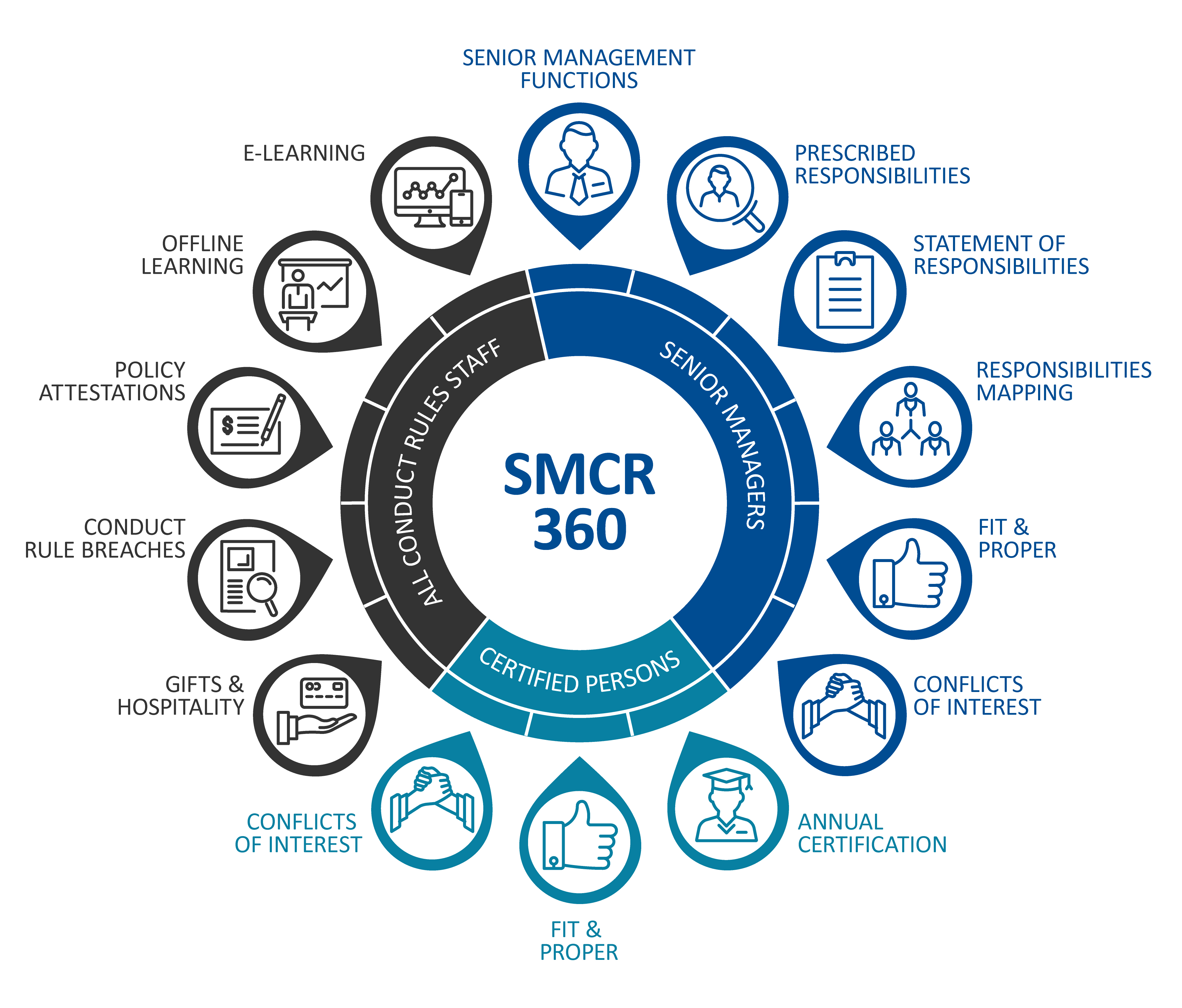 What SMCR 360® Delivers