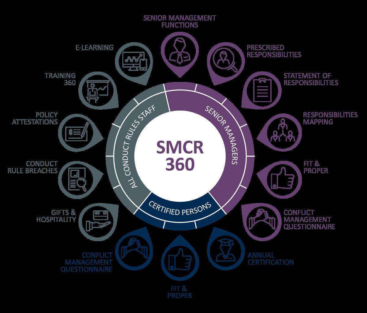 SMCR 360 Compliance Portal Features