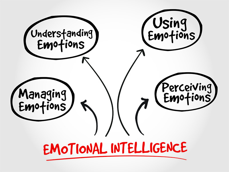 8 ways to boost your emotional intelligence